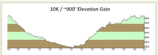 Fort Ord 10K elevation